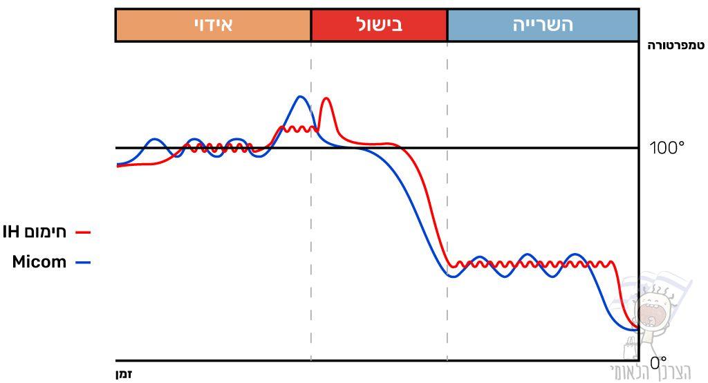 טבלת השוואה חימום IH לעומת החימום הרגיל
